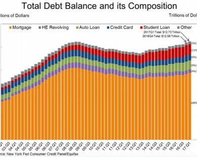 Người Mỹ đang mắc nợ nhiều hơn bao giờ hết